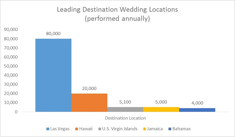 leading destination wedding locations chart