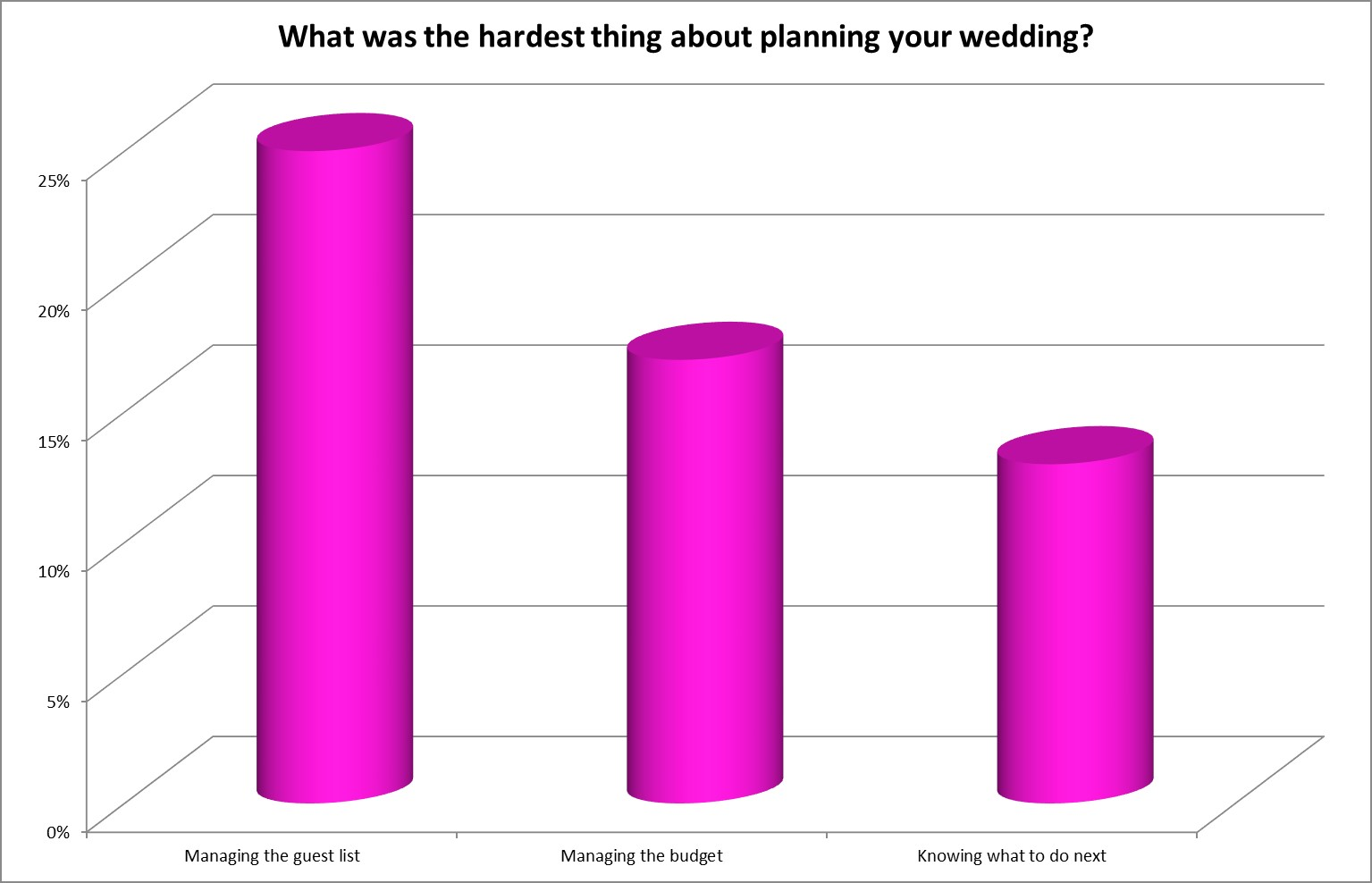 hardest thing about planning a wedding chart