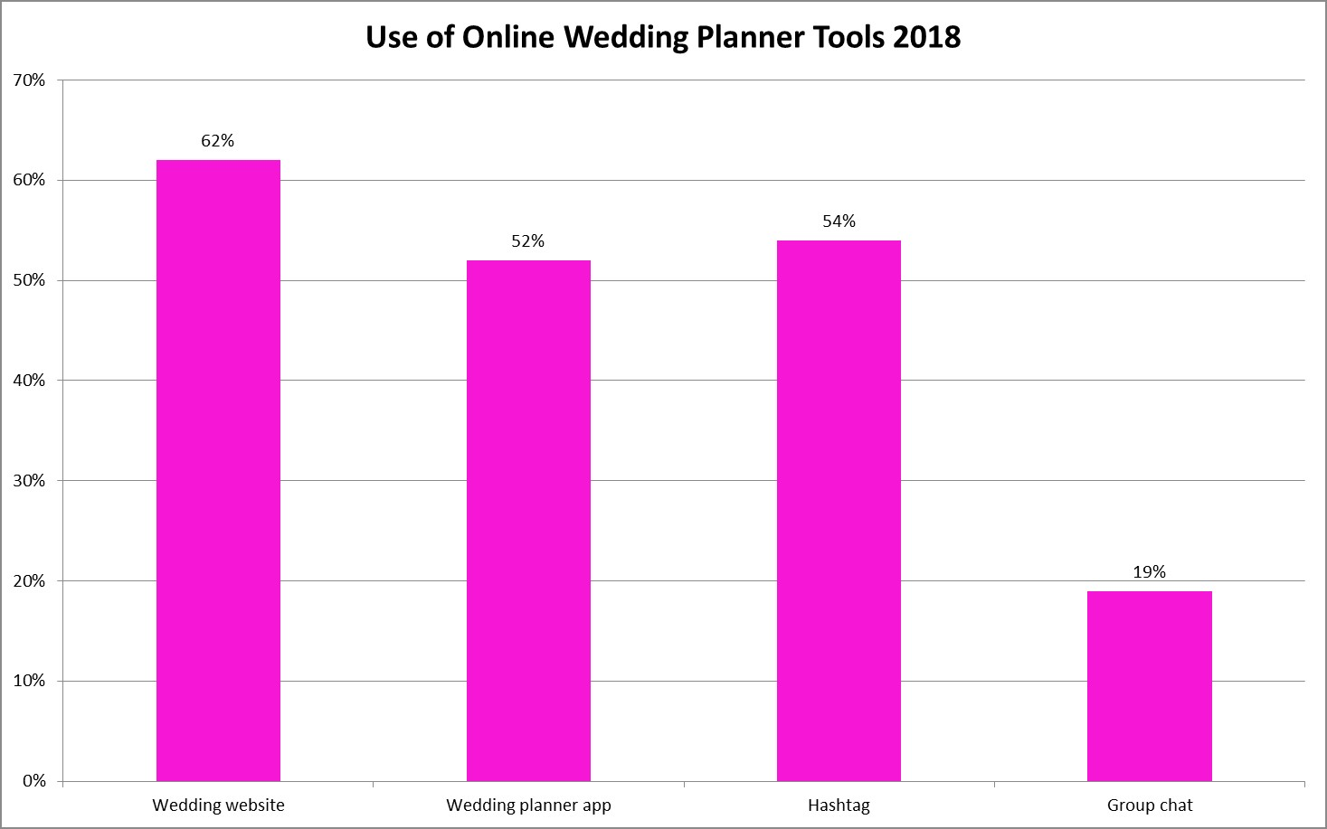 use of online wedding planner tools 2018 chart
